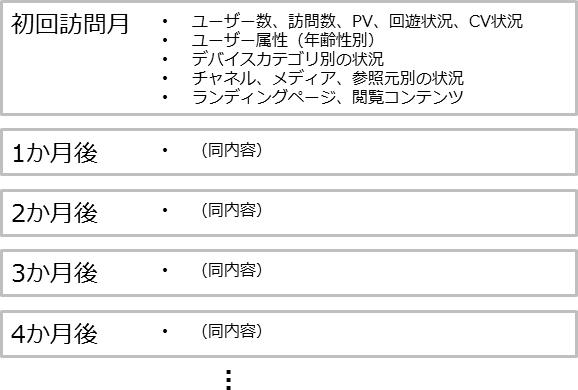 20140425_google_analytics_cohort_09