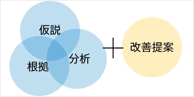改善コンサルティング(アクセス...